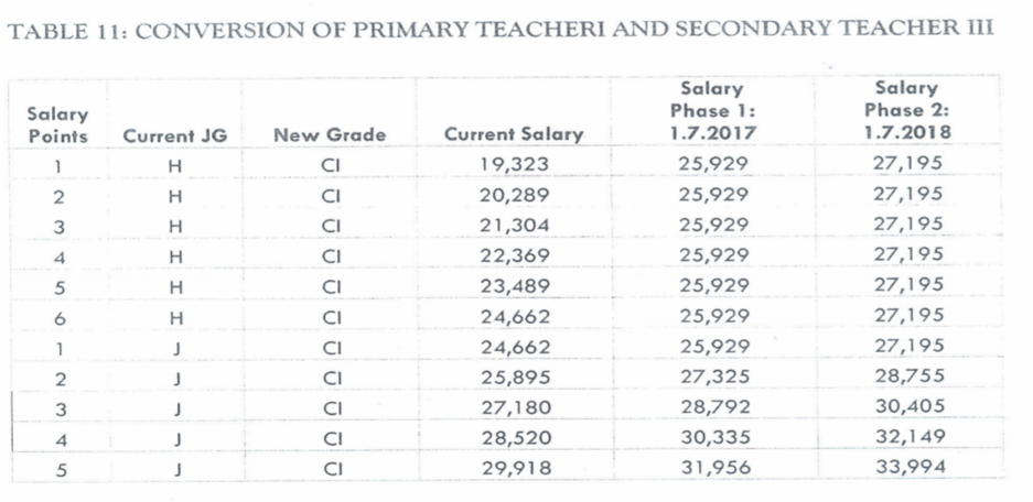 The Teachers' Service Commission, TSC, is currenty adjusting teachers salaries on the basis of the Collective Bargaining Agreement (CBA) 2017-2021 that was agreed between the Commission and teachers' union. According to the latest scales, there are various categories of salaries as listed below;